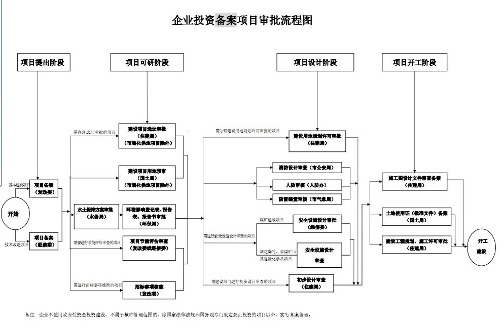 企业投资备案管理项目审批流程图