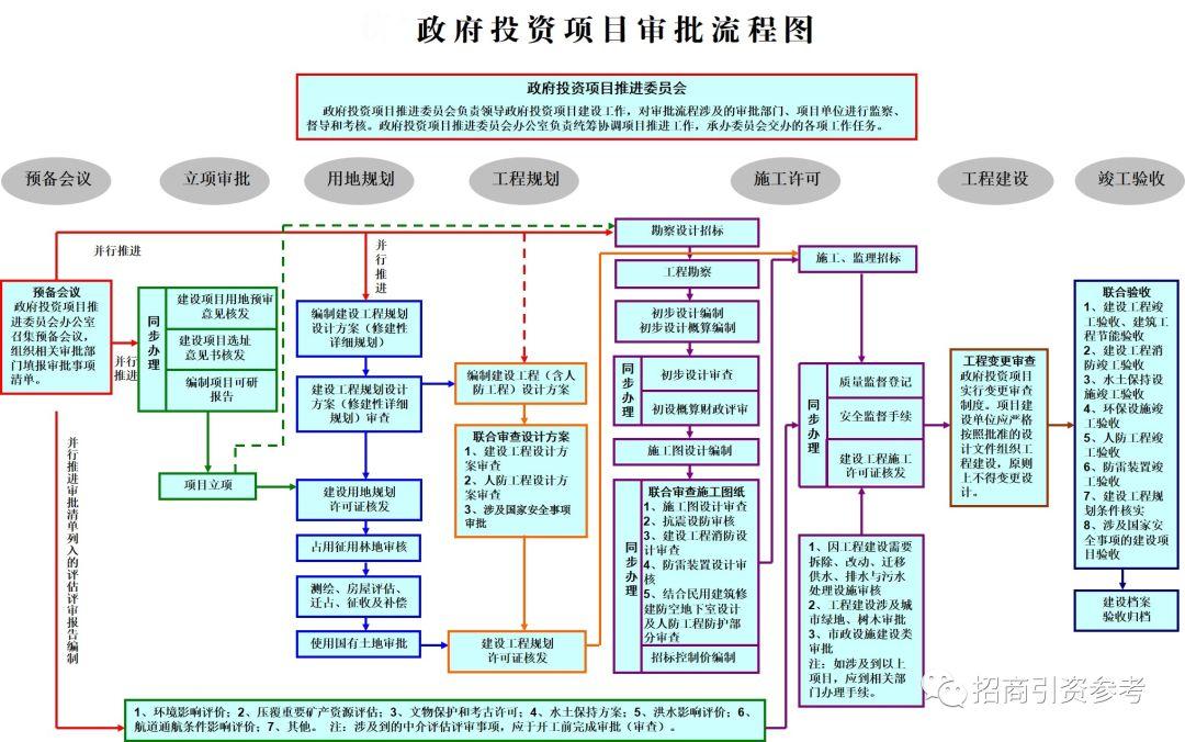 政府投资项目审批流程图