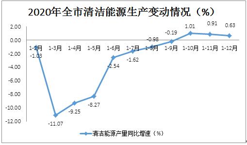 人均生活电力消费对单位GDP能耗_12省市绿色发展报告 京津冀能耗降幅最大,警惕绿色产业同质化竞争